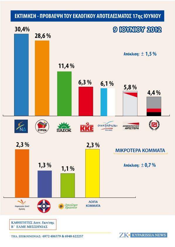 Παιχνίδι για δύο στη Μεσσηνία, στο 46,67% η αποχή