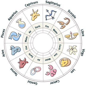 horoscope by date of birth voksen chat