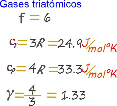 grados de libertad quimica: