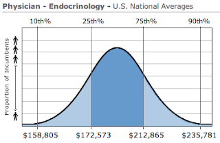 Endocrinology Physician Salary