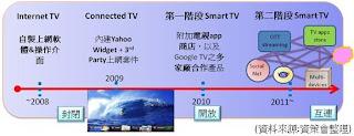 聯網電視服務(Hybrid TV service)演進歷程