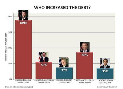 politics, democrat, republican, president, national debt, deficit, economy, George Bush, Ronald Reagan, Bill Clinton, Barack Obama