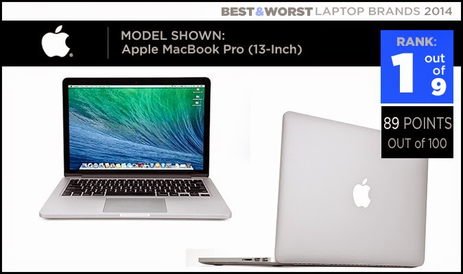 Apple Best and Worst Laptop Brands of 2014