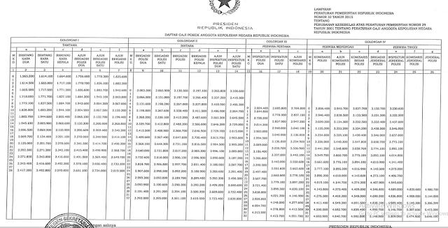Daftar Gaji Pokok Anggota Polri