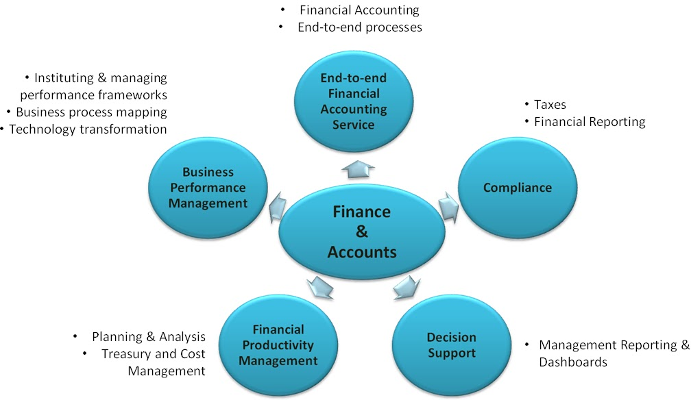 accounting&financial management report essay Essay accounting and financial management and over other 29,000+ free term papers, essays and research papers examples are available on the website consequently, unless a specific effort is made to provide social and environment information, financial reports concentrate on financial and.