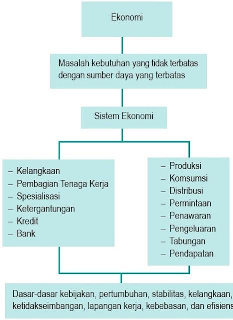 Bagan Ekonomi Antropologi