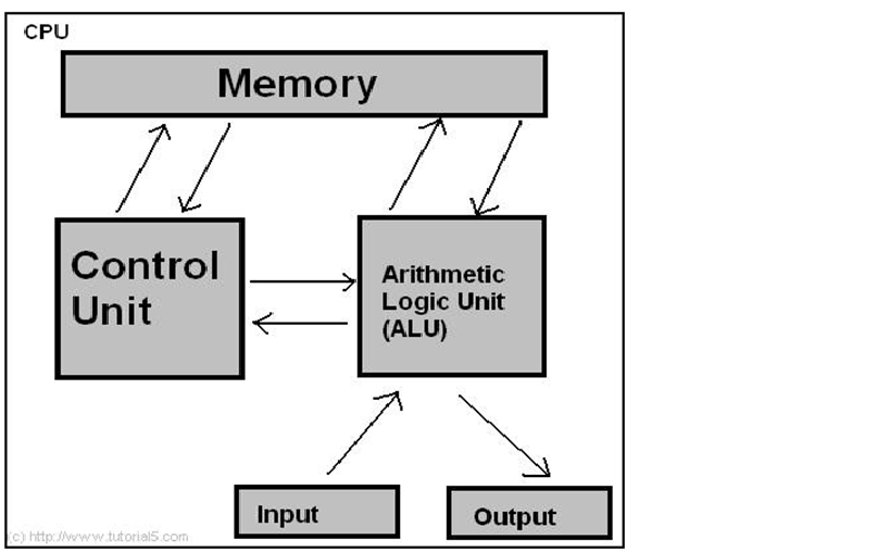 Microprocessors microcontrollers for Architecture 8085