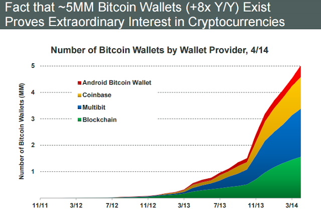 """The rise of  digital virtual economy powered by bitcoins"""