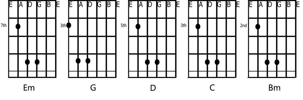 When I Look At You Chords Images Chord Guitar Finger Position