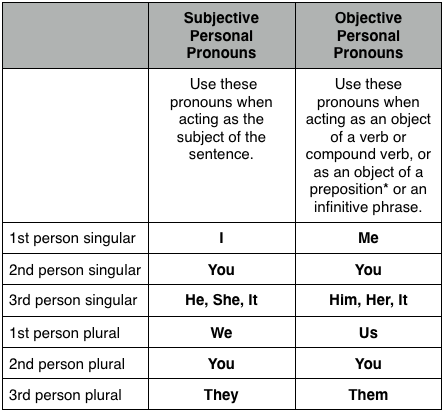 Go Back > Gallery For > Spanish Subject Pronouns Singular And Plural ...