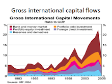 A world rate of profit - Globalisation and the world economy
