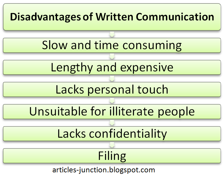 Disadvantages of written communication