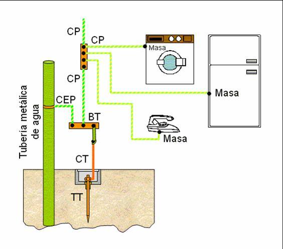 Concepto de tierra y voltaje negativo en electricidad