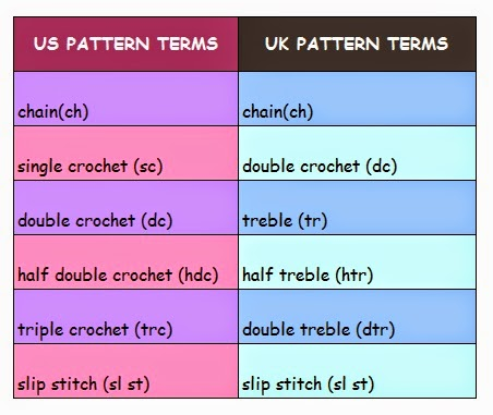 pattern conversion chart