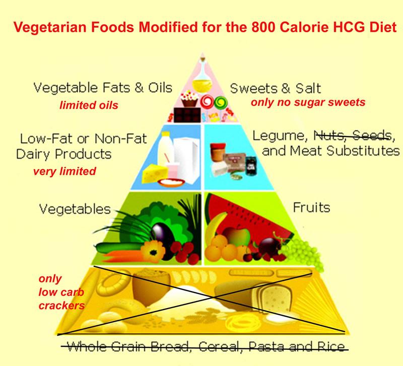 HCG Diet Plan Menu Vegetarian