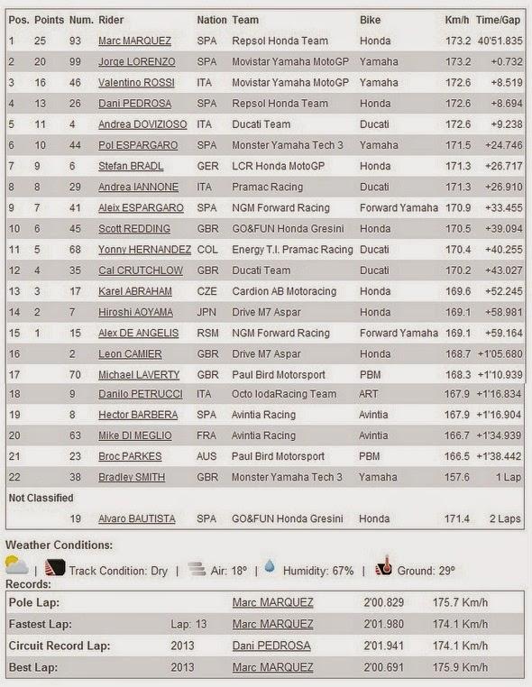 Hasil Race MotoGP Silverstone Inggris 2014
