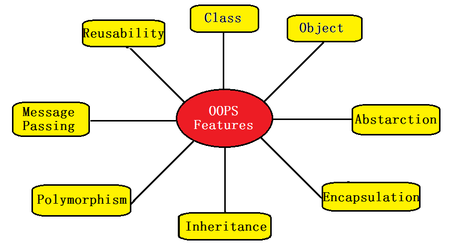 object oriented programming and type Ruby 101: object oriented programming part 1  ruby as an object oriented programming  a vehicle class has its own attributes that defines what is a vehicle object number of wheels, type of .