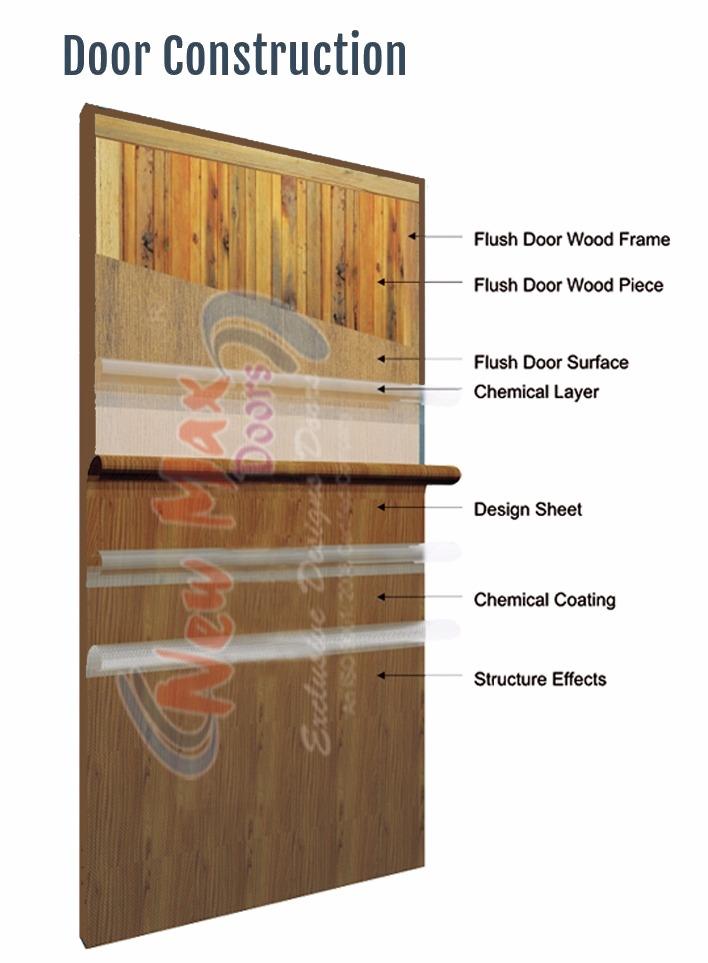 sc 1 st  New Max Doors & Door Construction ~ New Max Doors