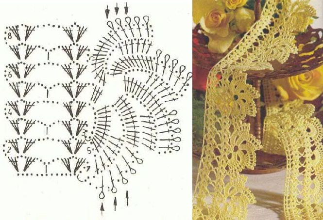 Simple Pleasures: Tutorial Series for Crocheted German Lace Edging