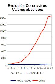 Coronavirus: <br>120 nuevos casos por hora