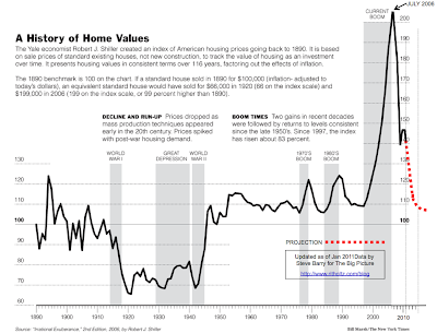 Case-Shiller Housing Value Index, Iowa City Commercial Real Estate