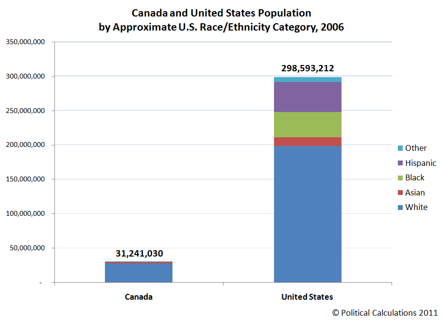 Canada and United States Population by Approximate U.S. Race/Ethnicity Category, 2006 - Bar Chart
