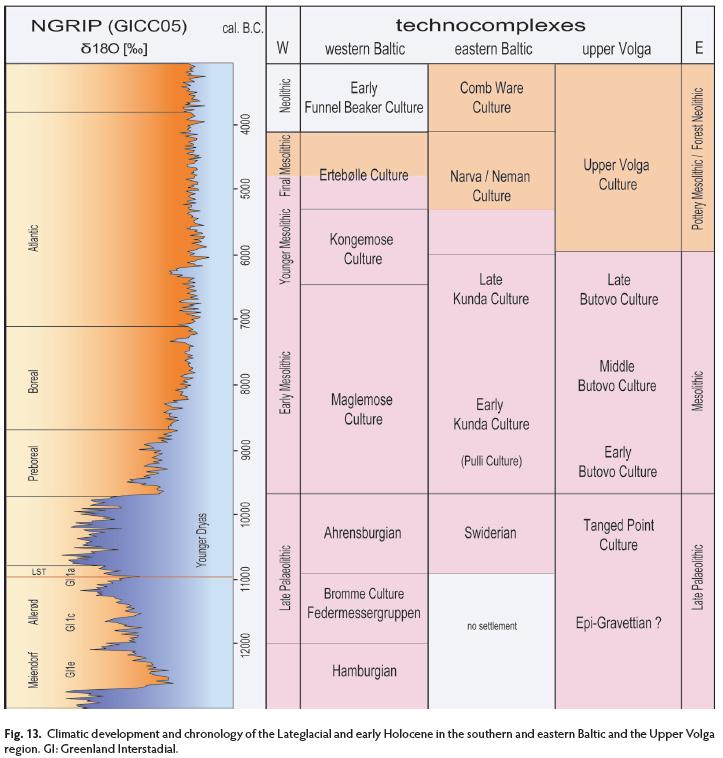 Paleolithic mesolithic neolithic