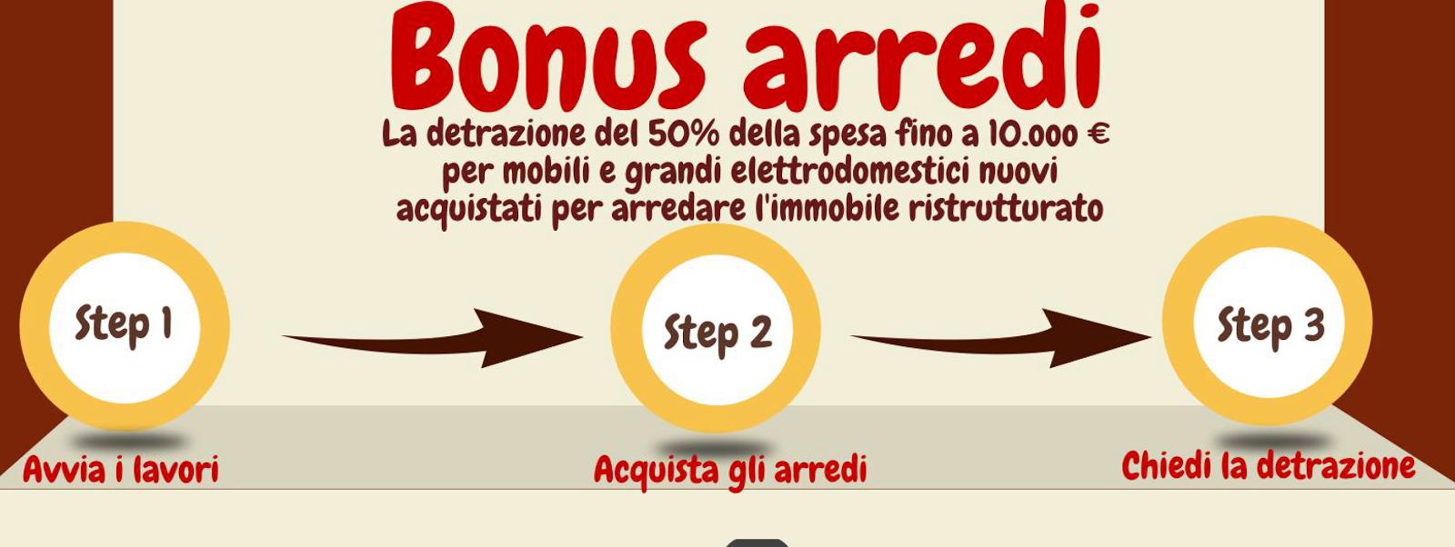 Bonus mobili prorogato al 31 dicembre 2015 avvia la tua for Bonus arredi agenzia entrate