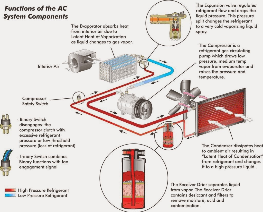 how car air conditioner works. a/c systems are split into two sides, the low pressure side and high side. points that separate sides compressor\u0027s reed how car air conditioner works