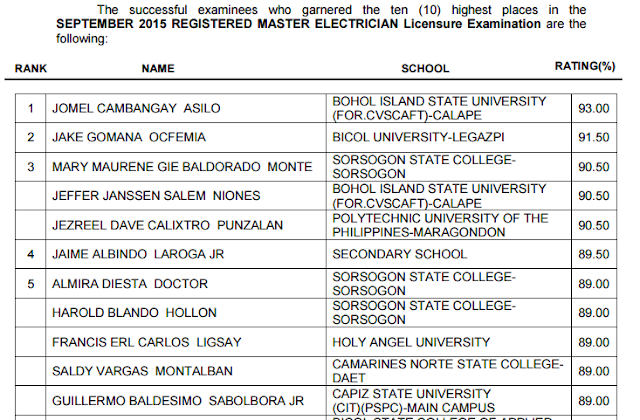 top 10 RME board exam