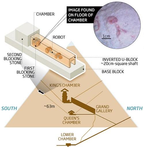 Les d couvertes arch ologiques un robot explorateur for Interieur pyramide