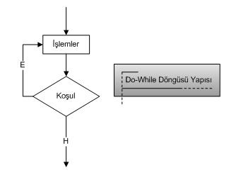 Java programlama dilinde kontrol ifadeleri-do/while döngüsü