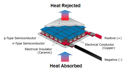 thermoelectric air cooling for cars pdf