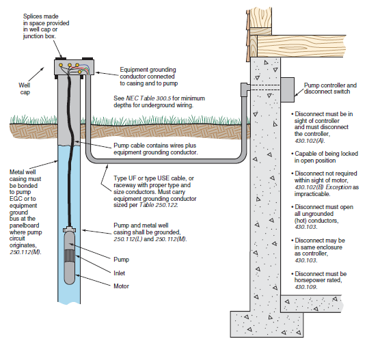 "submersible pumps basic information and diagram kw hr power submersible water pump cable is ""tag marked"" for use in the well casing for wiring deep well water pumps where the cable"