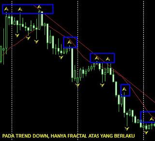 Fractal pada Trend Down Image