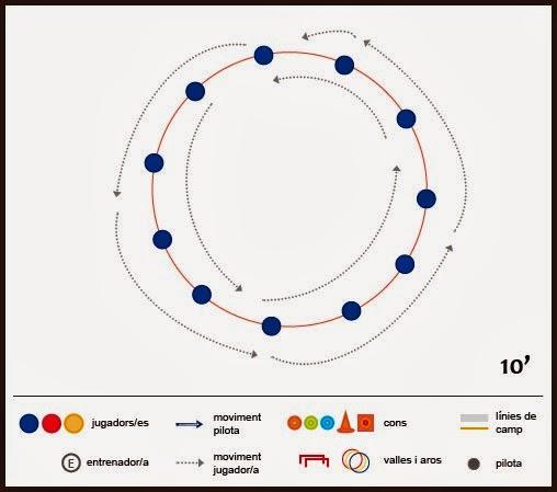 Exercici de futbol: velocitat - Carrera de noms al cercle