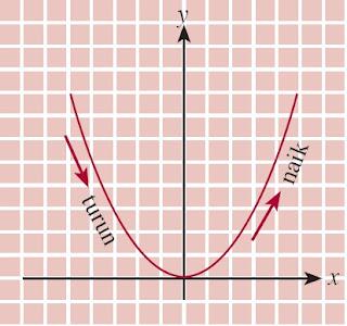 fungsi f disebut monoton naik dan suatu fungsi f disebut monoton turun