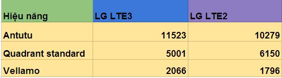 So sánh về hiệu năng của LG LTE2 và LG LTE3