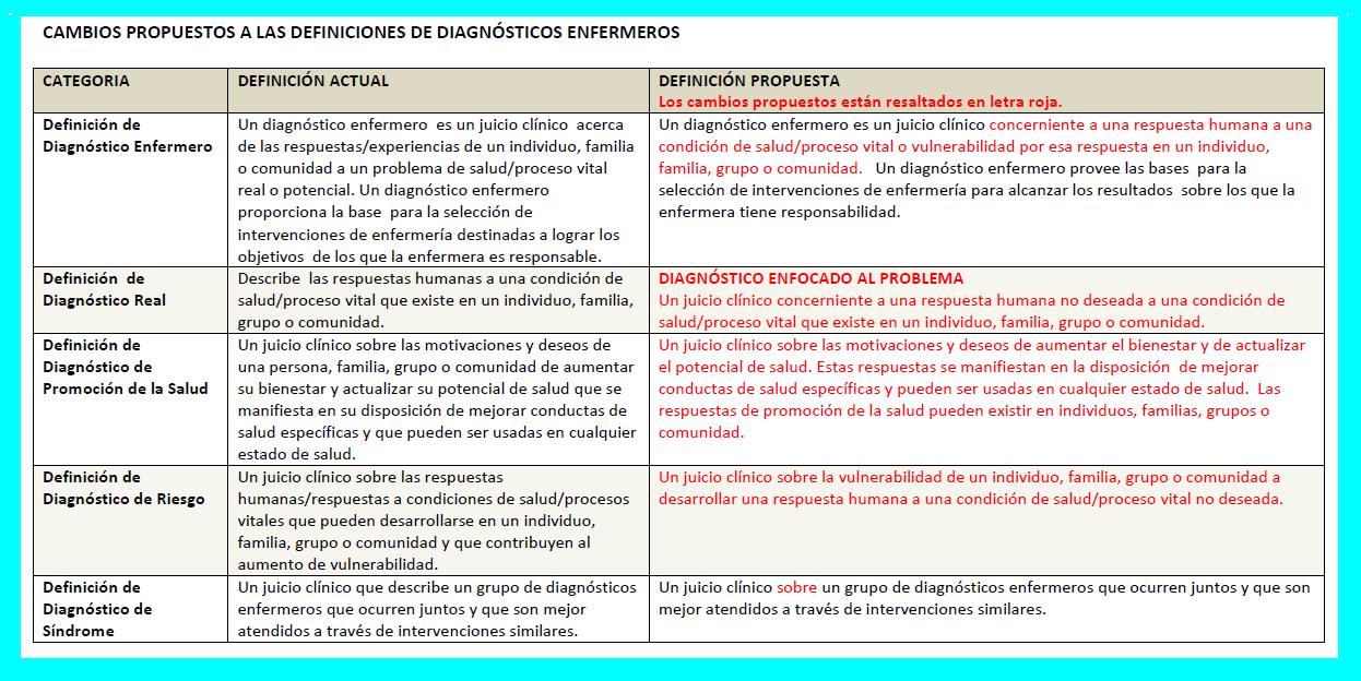 ENFERMERIX: NANDA INTERNACIONAL Y SUS NUEVAS PROPUESTAS