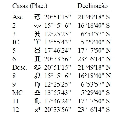 Casas planetárias sistema Placidus