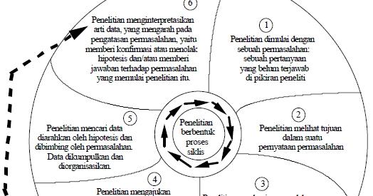 Pengertian Tujuan Dan Fungsi Penelitian Sumber Ilmu Pengetahuan Metode Ilmiah Amp Non Ilmiah