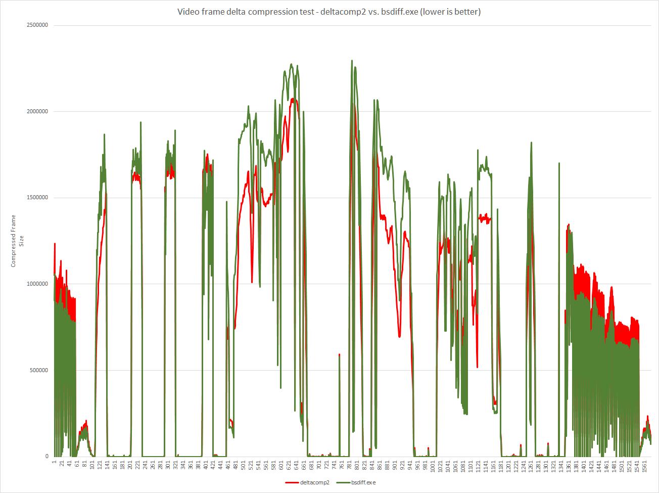 Binary delta compression
