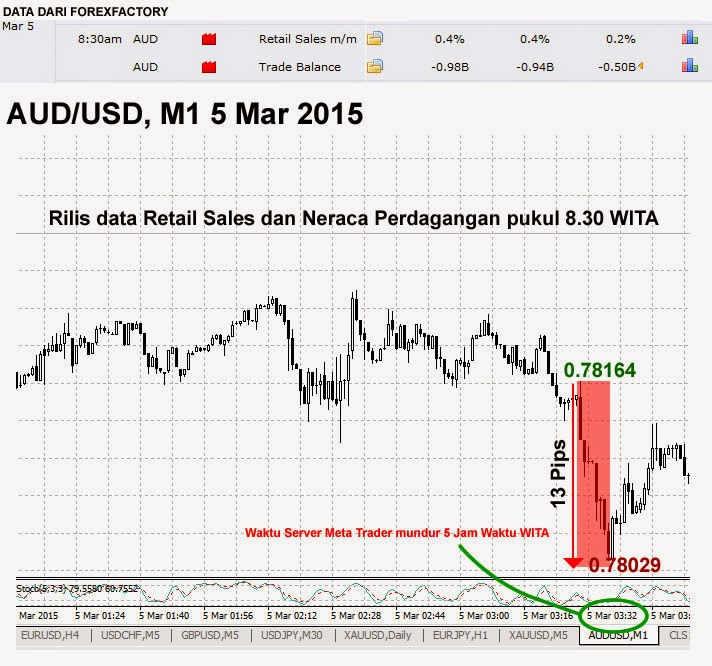 Cara trading forex harian