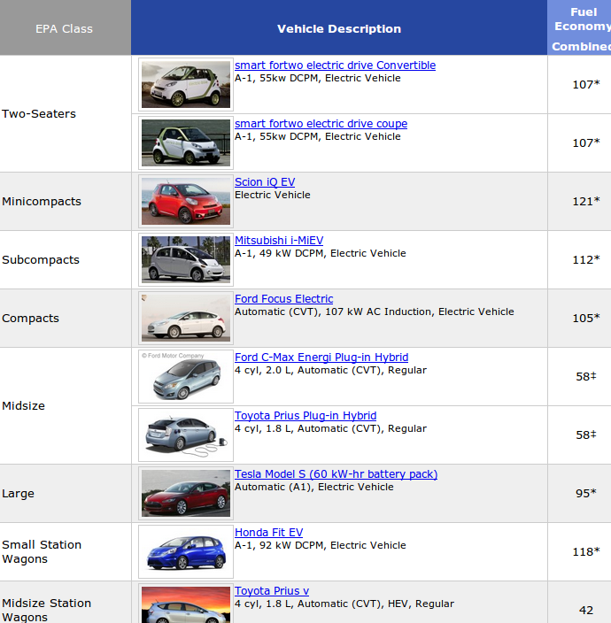 us epa highest mileage car rankings. Black Bedroom Furniture Sets. Home Design Ideas