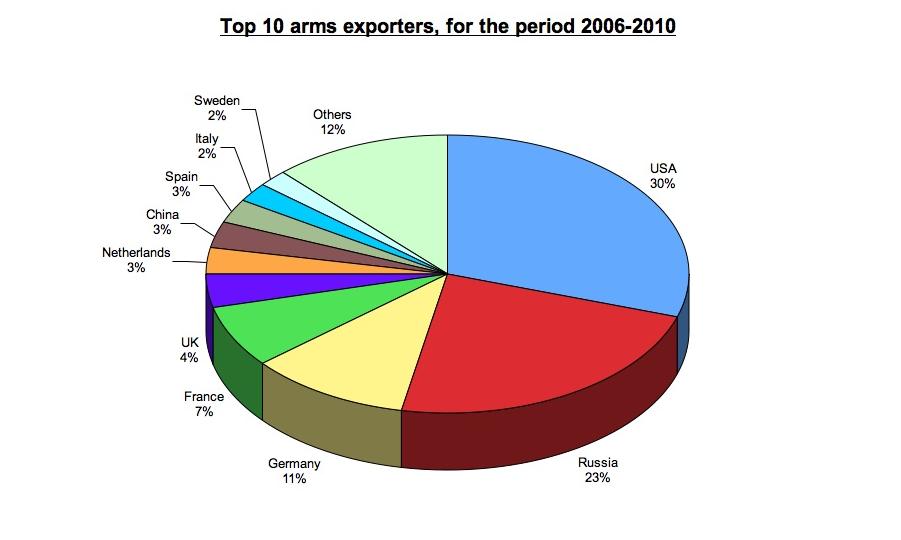 Top 10 pengeksport senjata tahun 2006 – 2010