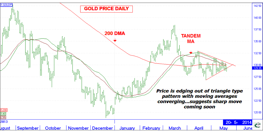 Quiet gold market primed for break-out price move