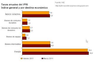 Indice de Precios Industriales marzo 2011 por sectores económicos