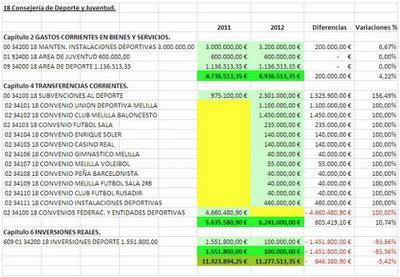Presupuesto Melilla. VICECONSEJERIA DEPORTE Y JUVENTUD 2012. FEDESME