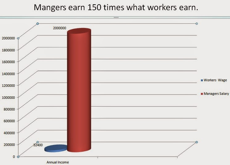 Mangers earn 150 times what workers earn.