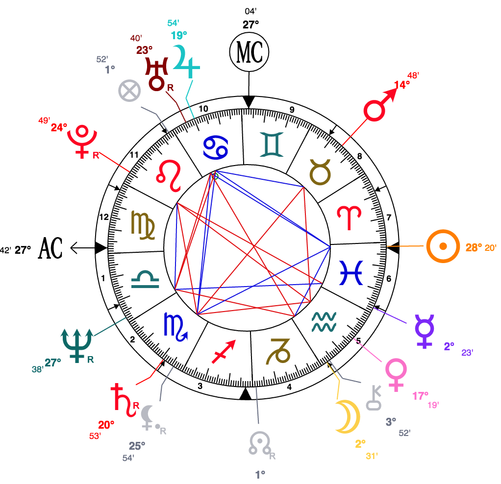 How to find out your moon sign part 3 using a natal chart calculator it can be a bit overwhelming if you are new to horoscopic astrology but bear with me all you need now is to find the symbol of the moon nvjuhfo Image collections